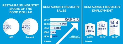 Restaurant Costs For Kitchen