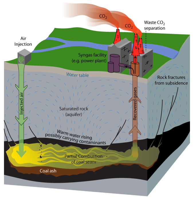 Underground Coal Gasification