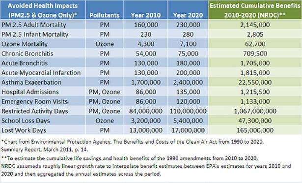 File:EPA Benefits 2011.jpg