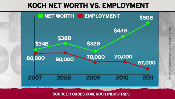 Koch Net Worth vs Unemployment.jpeg