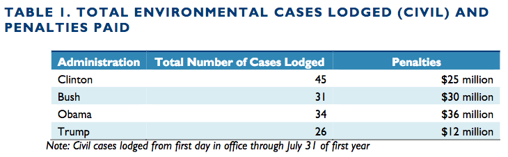 "from Environmental Integrity Project report ""Environmental Enforcement Under Trump: Records Show 60 Percent Drop in Civil Penalties Against Polluters During President Trump's First Six Months"""