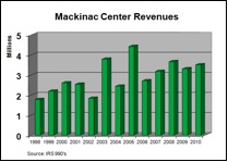 File:Mackinac Revenues 2.JPG