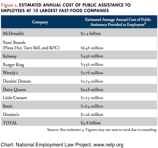 File:Cost Public Assistance Fast Food.png