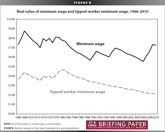 File:Value of Minimum Wage.png