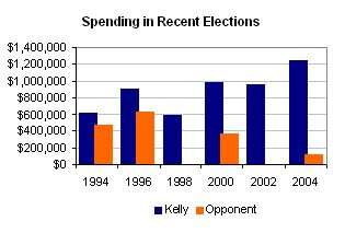 Source: Federal Election Commission