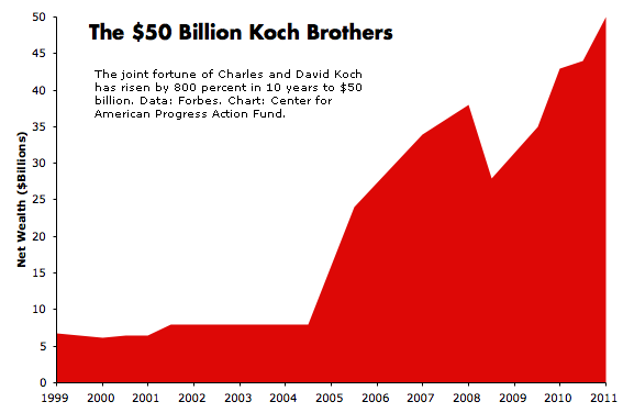Koch brothers fortune.png