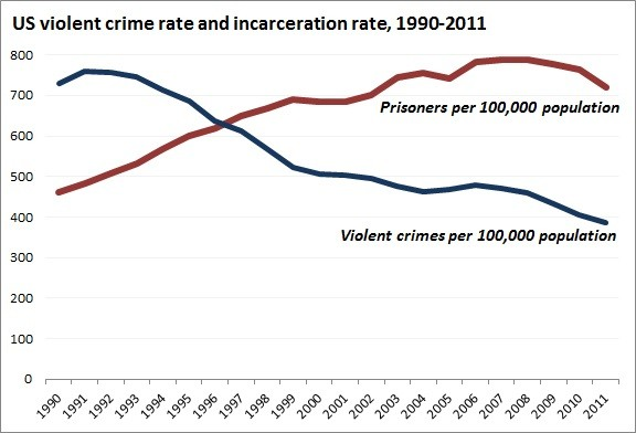 research paper crime rate
