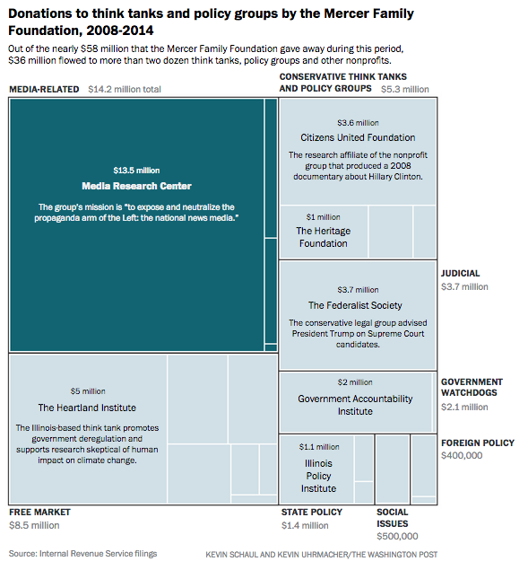 Donations to think tanks and policy groups by the Mercer Family Foundation, 2008-2014 (TWP 3-17-17).png