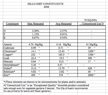Dillo Dirt Constituents 2008.png