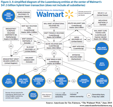 a case study of wal-mart in the usa essay Pestle analysis of walmart stores inc  walmart was a leader in the use of technology to maximize operational efficiency  wal-mart case study.