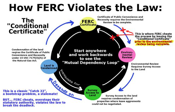 Ferc Natural Gas Pipeline Regulations