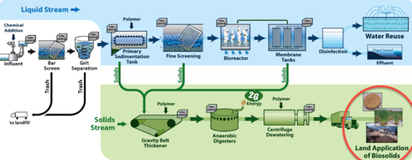 2G-Cenergy SewageGas Process Flow.png