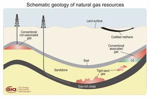 Barnett shale sourcewatch gasdepositdiagramg the first barnett shale publicscrutiny Gallery
