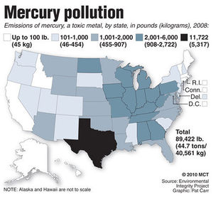 Emissions From Coal Fired Power Plants Are The Largest Source Of Mercury In The United States Accounting For About 41 Percent 48 Tons In 1999 Of