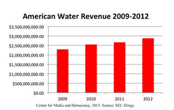 American water revenue.jpg