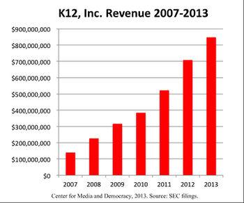 k12 inc   sourcewatch